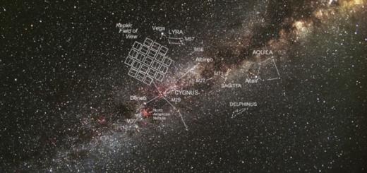 Exoplanètes Kepler